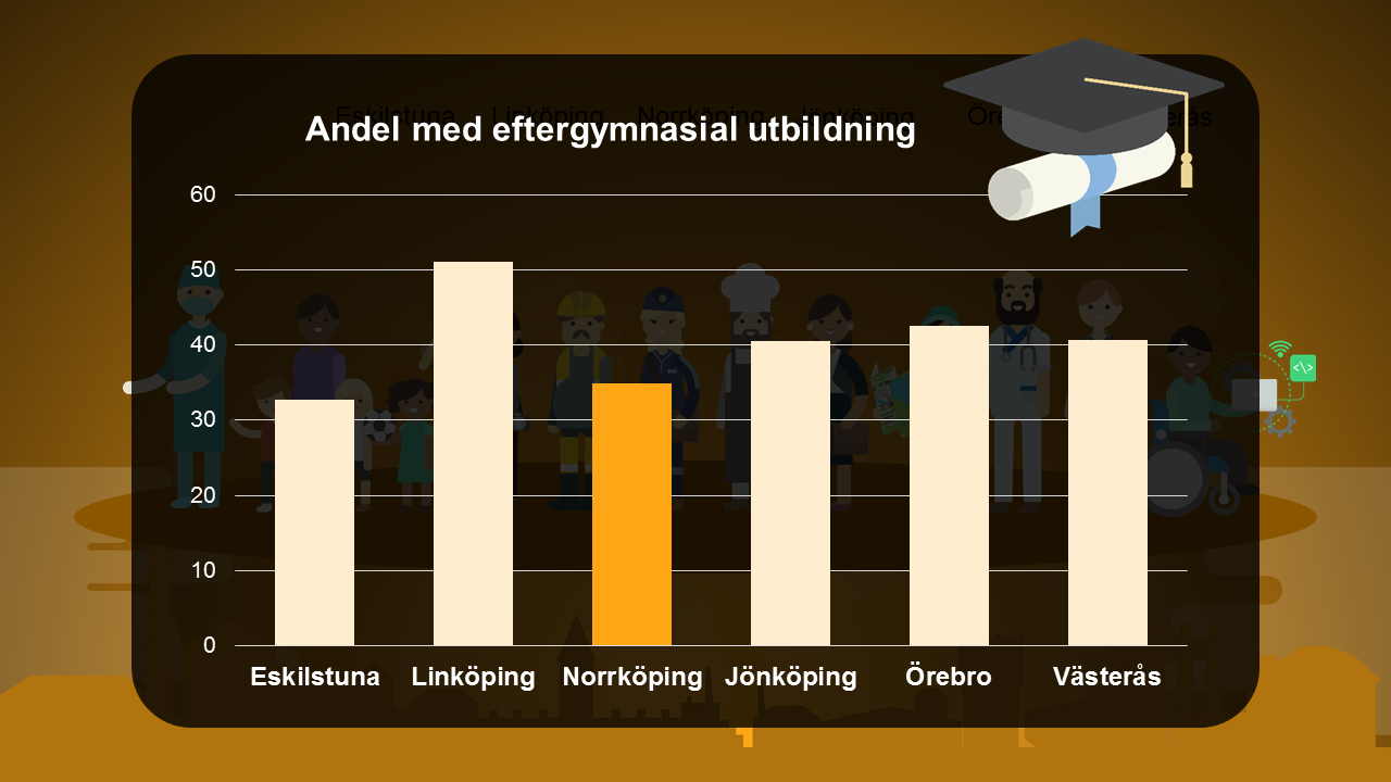 Illustration diagram andel med eftergymnasial utbildning
